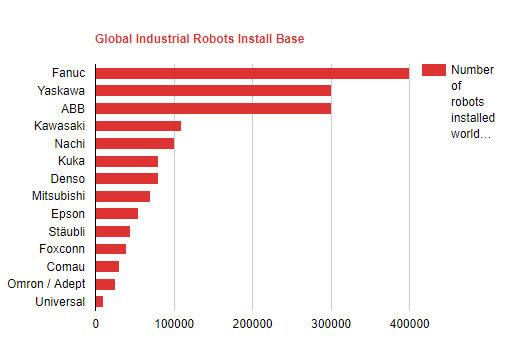 top 14 fabricantes de robos